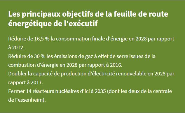 Objectifs énergétiques 2020 gouvernement