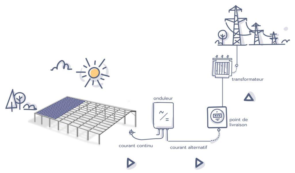 schéma comment fonctionne le photovoltaïque