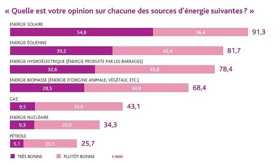 Baromètre IRSN - les Français plébiscitent l'énergie solaire