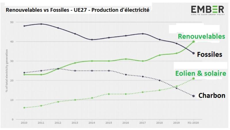 Ember - le renouvelable dépasse le fossile