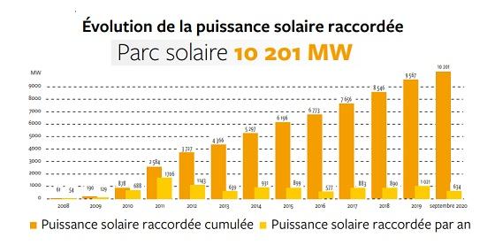 Evolution de la puissance solaire raccordée