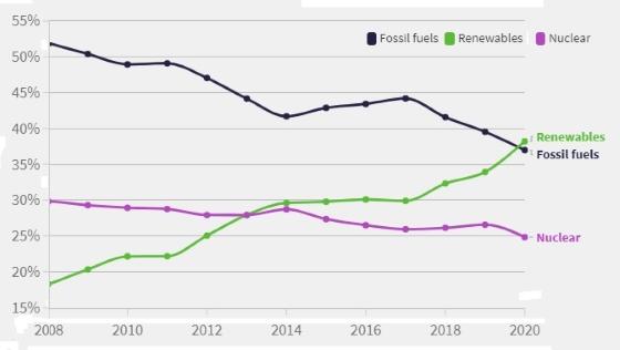 Graphique statistiques énergies renouvelables
